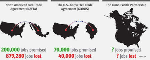 Governments own tpp report meager growth and bigger trade deficit platinumwayz